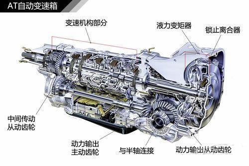 什么是汽车自动变速箱?