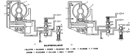 自动变速箱结构介绍之液压控制装置简述图片