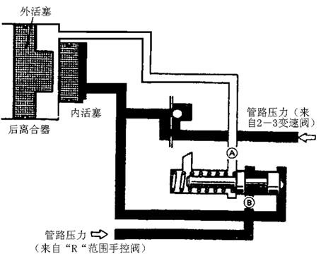 上图为控制管路1-2 换挡控制原理:将节气门开度信号